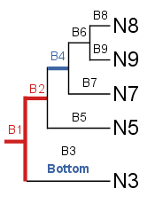 RerootLabelBottomExample1.png